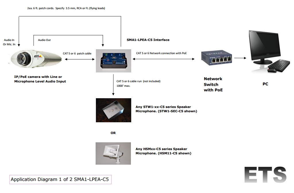 ETS SMA1-LPEA-C5 Application Diagram